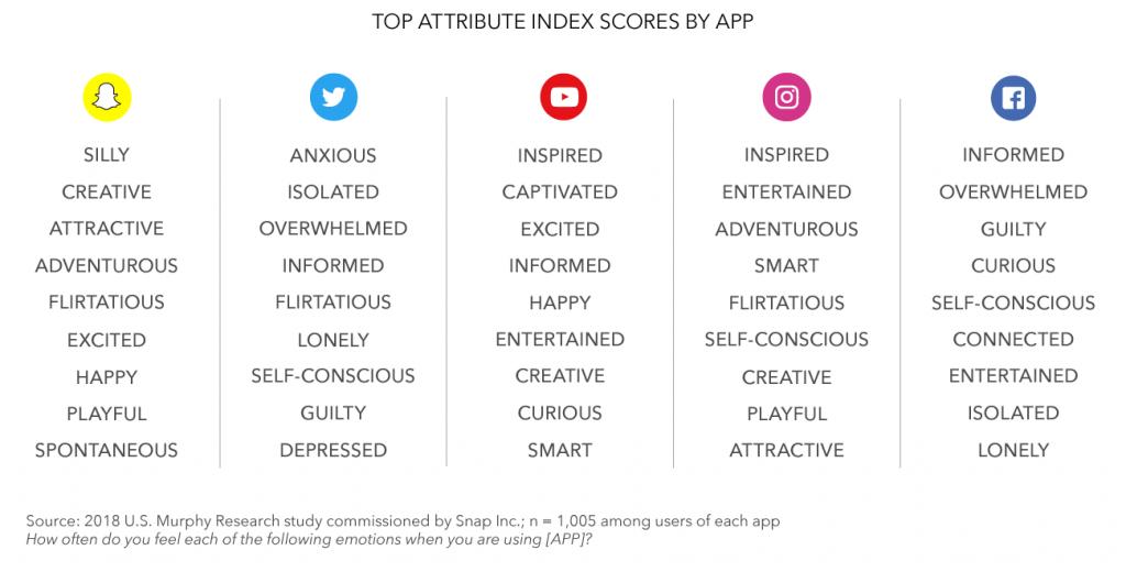 aandacht trekken met video: Snapchat onderzoek attributes