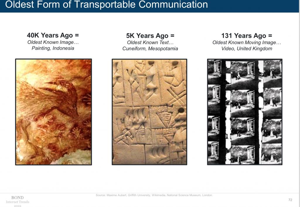 Social media trends: geschiedenis van beelden