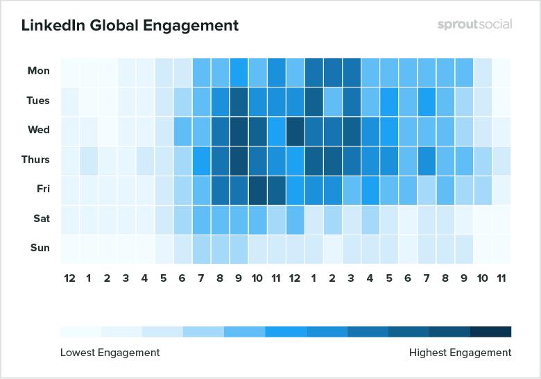 LinkedIn Global Engagement volgens onderzoek van Sprout.